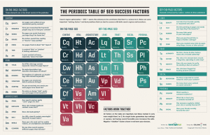The periodic table of search engine optimization originally produced for Moz.com